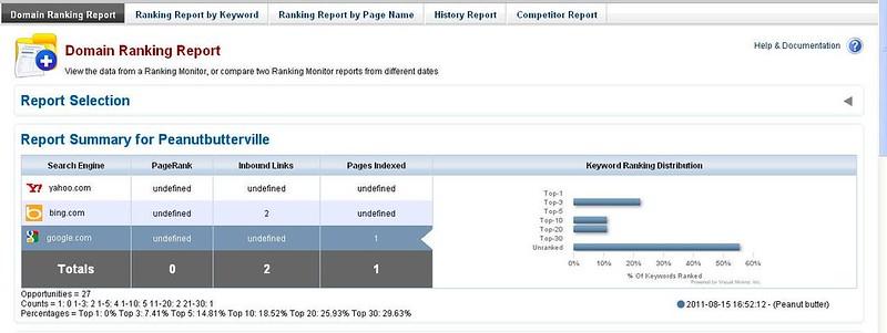 Keyword Ranking Dist