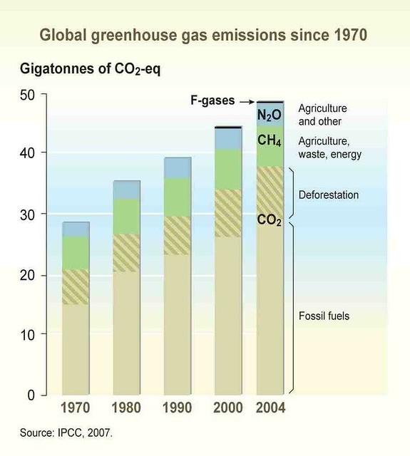 Global greenhouse gas emissions - 70.1KB