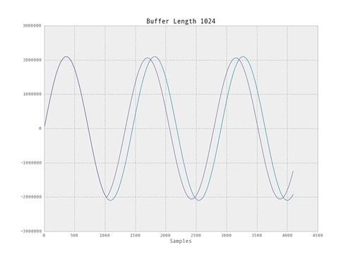 echo1_plot_sine_1024