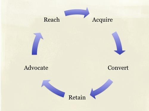 customer lifecycle model