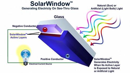 Для того чтобы прототипы SolarWindow могли вырабатывать электроэнергию, ученые наносят на стекло слои ультра-тонких прозрачных солнечных батарей