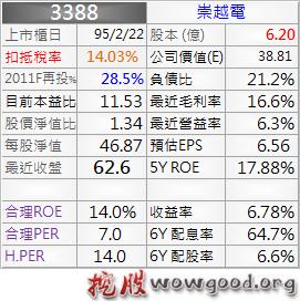 3388_崇越電_資料_1011Q