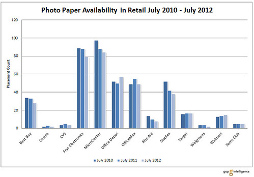 Photo_Paper_Availability_by_Store