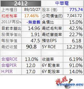 2412_中華電_資料_1004Q