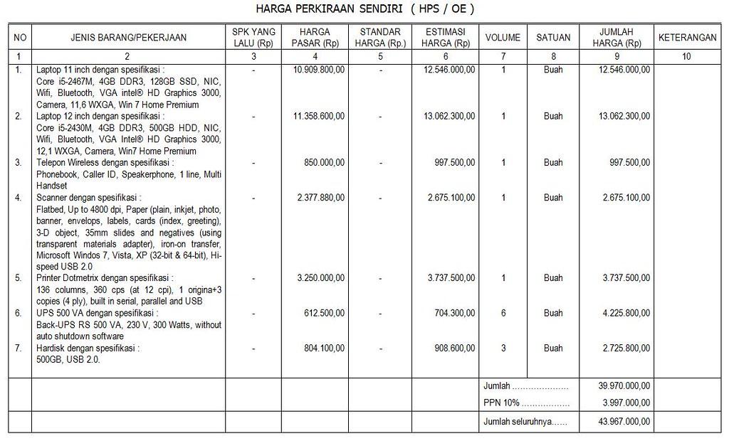 Owner Estimate (OE)/Harga Perkiraan Sendiri (HPS)
