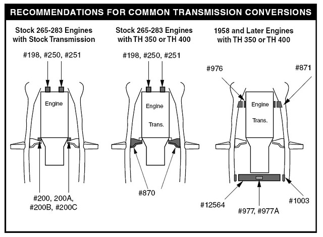 Transmission Mount Advice - TriFive.com, 1955 Chevy 1956 ... on