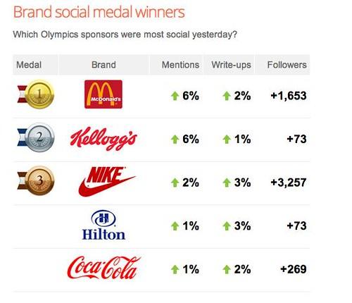 8.9 Olympic Brand Scorecard