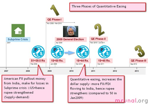 Quantitative Easing three phases timeline of