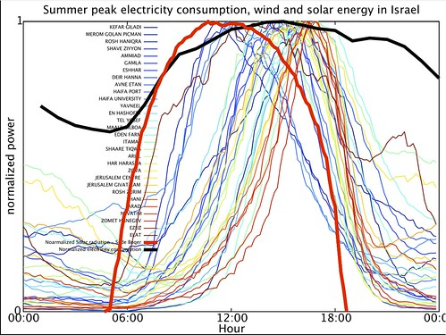 Stations_July_windPower_vs_peak_summer_load