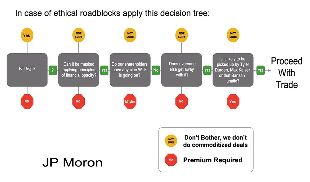 JP MORON ETHICAL ROADBLOCK TREE