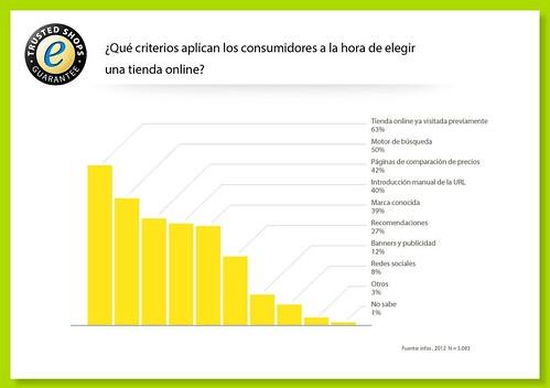 por qué vender por internet - Informe Consumidores europeos Ecommerce 2012 - Preferencias compras online - elección tienda online