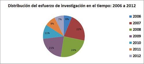 Distribución del esfuerzo de investigación en el tiempo 2006-2015