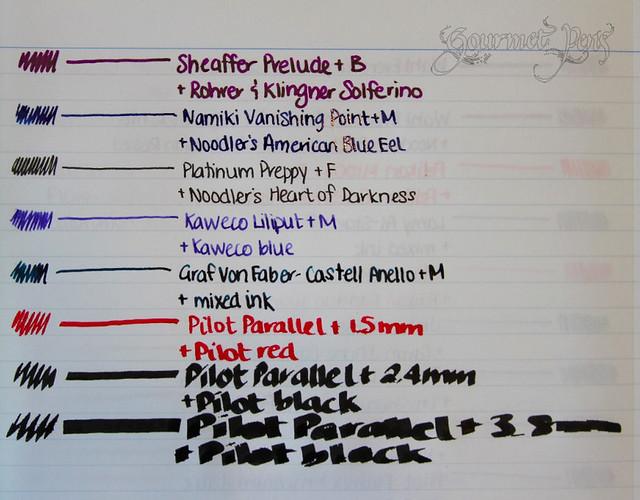 Inked List