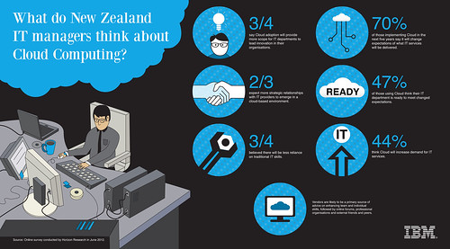 IBM Cloud_Infographic_FINAL