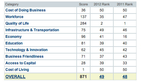 Business Ranking CNBC