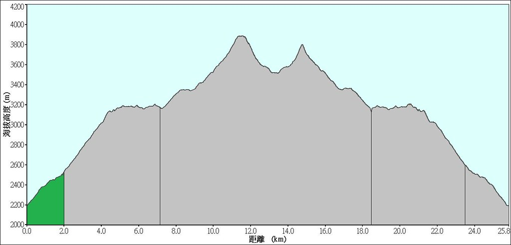 雪山主東下翠池:武陵登山口-->七卡山莊