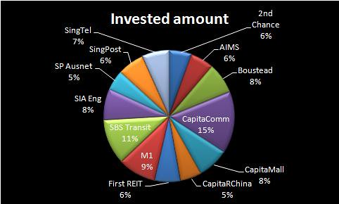 Invested amount 28Jun12