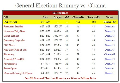 romney june fail