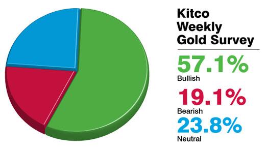 Prediksi harga emas per 03 Agustus 2012