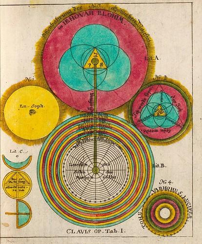 013-Opus Mago-cabbalisticum Et Theosophicum…1735- Georg Von Welling-fuente E-rara