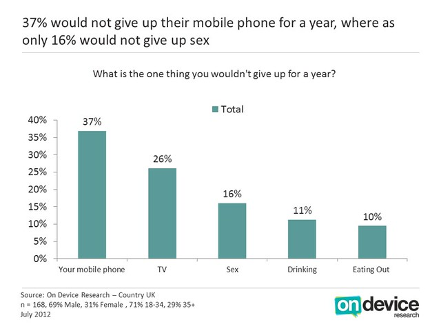 37% would not give up their mobile