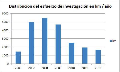 Distribución del esfuerzo de investigación en kms por año