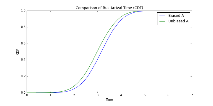 Comparison of Bus Arrival Time for Bus A (CDF)