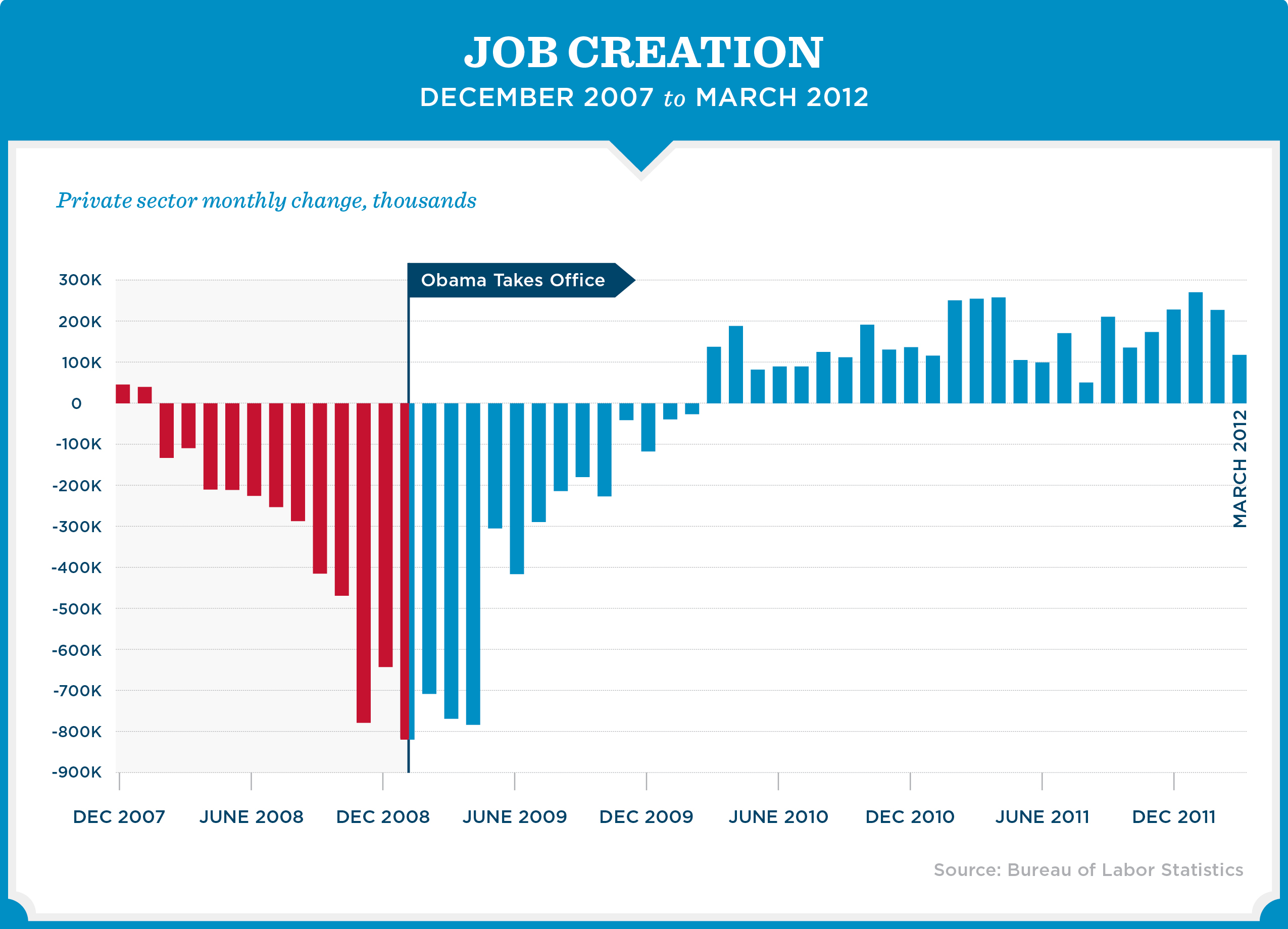 Presidents Proposed Mandatory Spending Fy2015 besides Job Growth Slows Six Year Low Trumps First Year besides paring Reaganomics Obamanomics additionally Us Economy Under Obama 2009 2017 moreover Barack. on obama employment chart