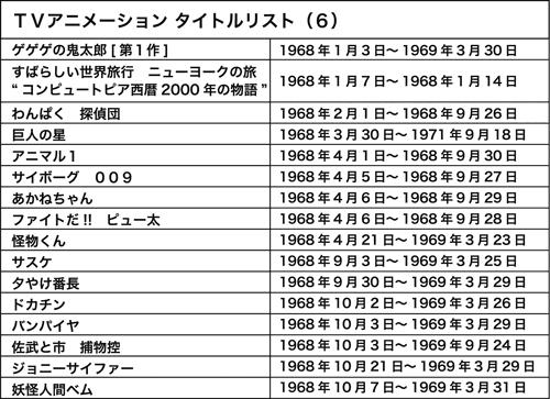 120710(1) – WEB Anime Style《日本電視動畫史50週年 情報總整理》專欄第6回(1968年)正式刊載! (1/2)