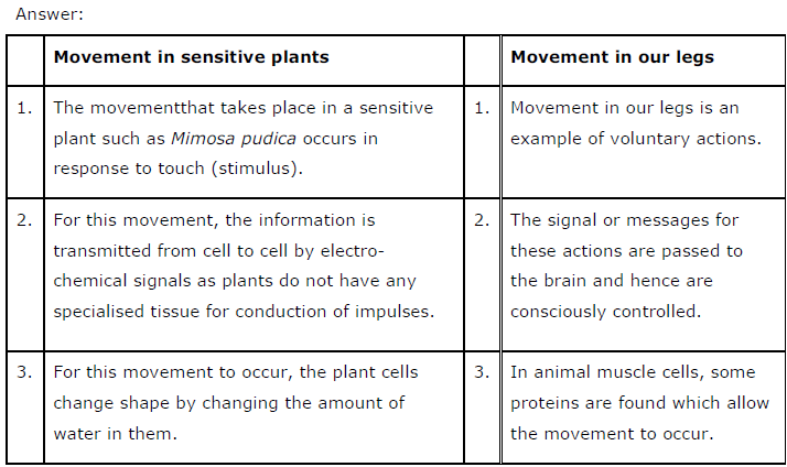 NCERT Solutions for Class 10th Science: Chapter 7 Control and ...