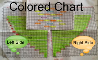 Colored Charts