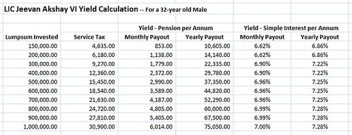 Image of LIC Jeevan Akshay VI yield calculations in Excel.