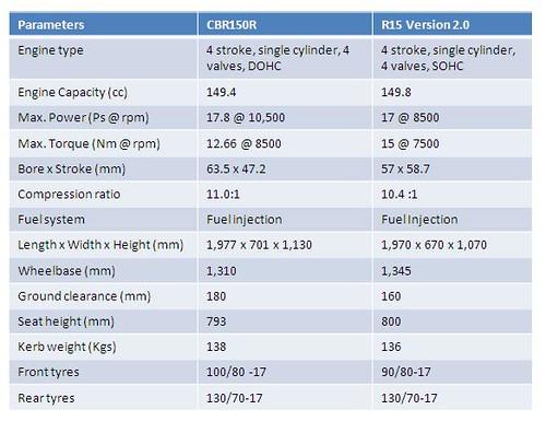 CBR150R VS R15 V 2.0 SPECS