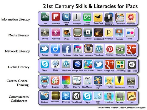 21st Century Skills & Literacies for the iPad by langwitches