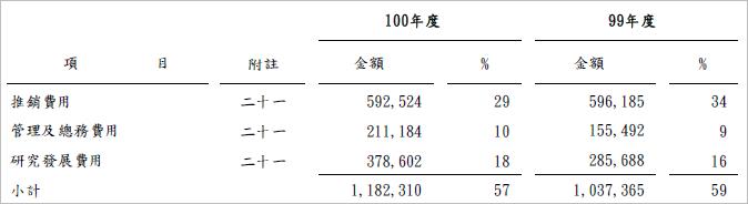 4105_營業費用
