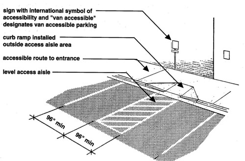 The 2010 Ada Standards For Accessible Design  What U2019s New