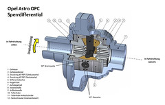 Skizze Astra OPC Sperrdifferential