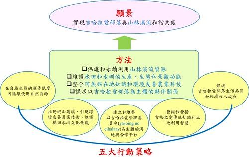 吉哈拉艾文化景觀維護之里山倡議行動架構圖(李光中提供)