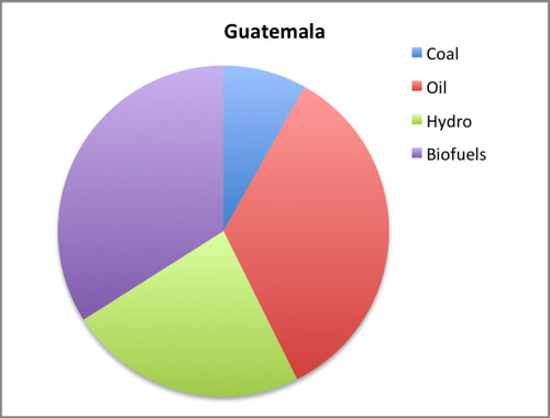 guatemala EMI