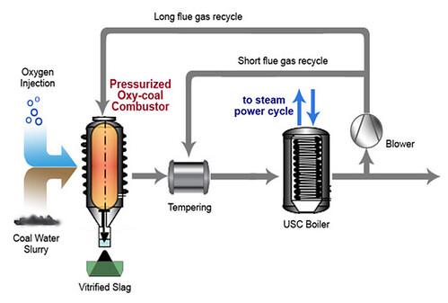 Итальянская компания ITEA разработала технологию позволяющую сжигать уголь с большей эффективностью, при существенно меньших выбросах загрязняющих веществ