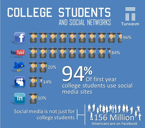 How Colleges & Students Use Social Media [INFOGRAPHIC]