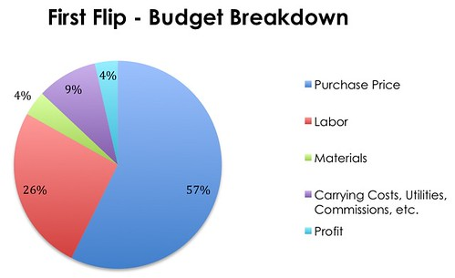 First Flip Budget Breakdown