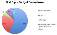 First Flip Budget Breakdown