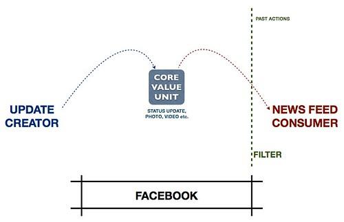 platform thinking sangeet paul choudary pdf