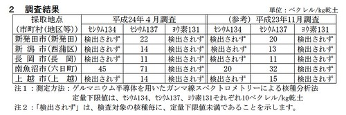 土壌調査2012-4
