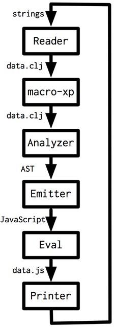 cljs-compiler-anatomy