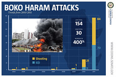 Boko Haram attacks in Nigeria