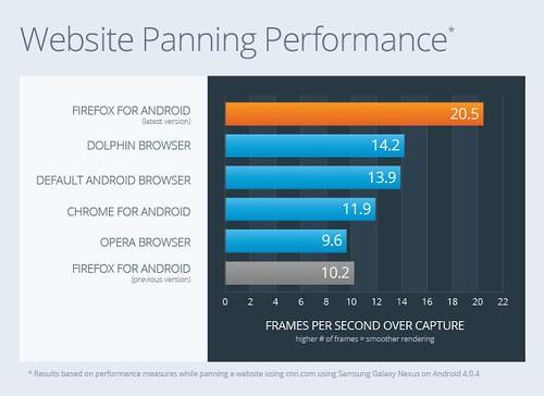 Uji kecepatan browser untuk Android yang dilakukan Mozilla