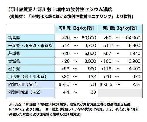 他県との比較(河川泥)