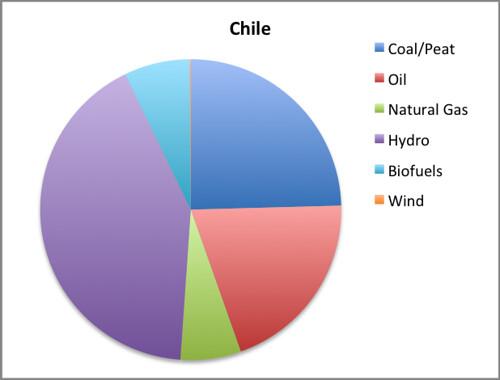 chile EMI